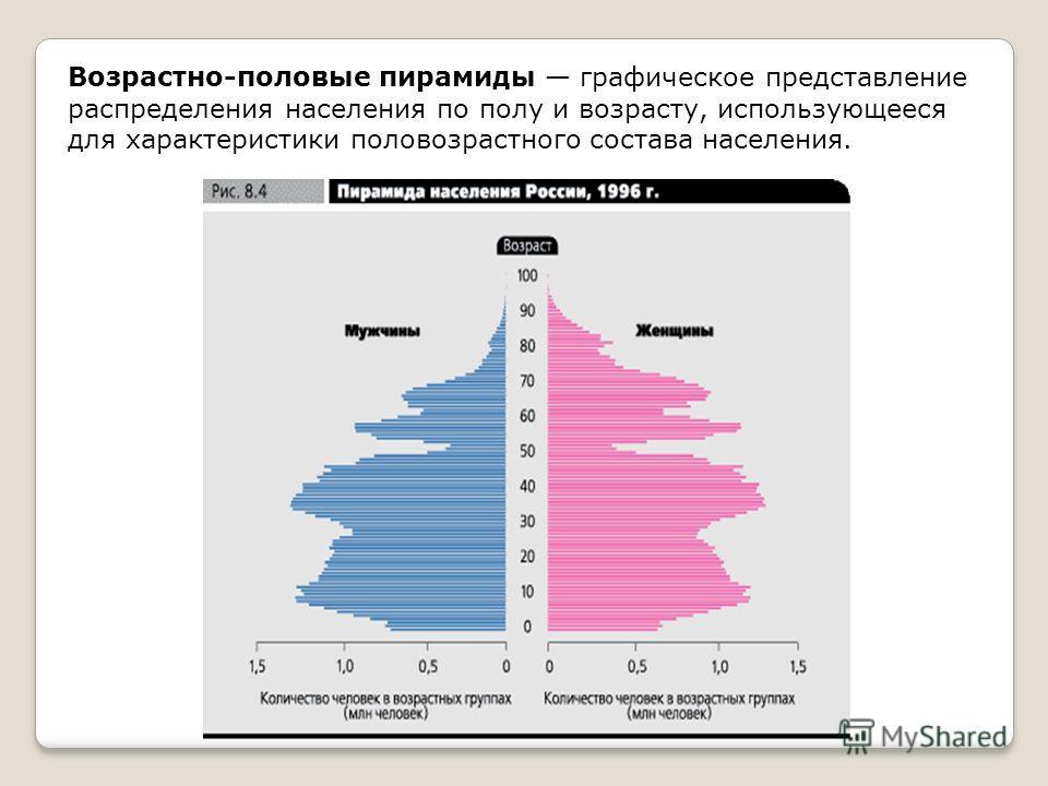 Возрастно-половые пирамиды графическое представление распределения населения по полу и возрасту, использующееся для характеристики половозрастного состава населения.