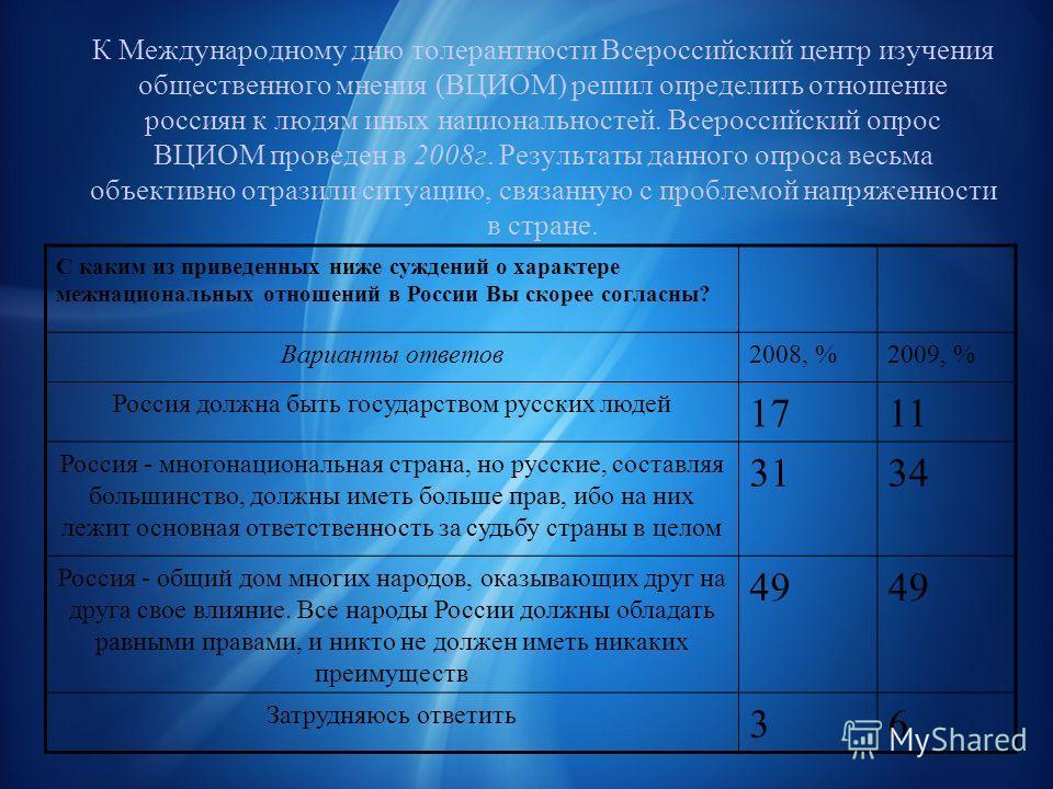 К Международному дню толерантности Всероссийский центр изучения общественного мнения (ВЦИОМ) решил определить отношение россиян к людям иных национальностей. Всероссийский опрос ВЦИОМ проведен в 2008г. Результаты данного опроса весьма объективно отра
