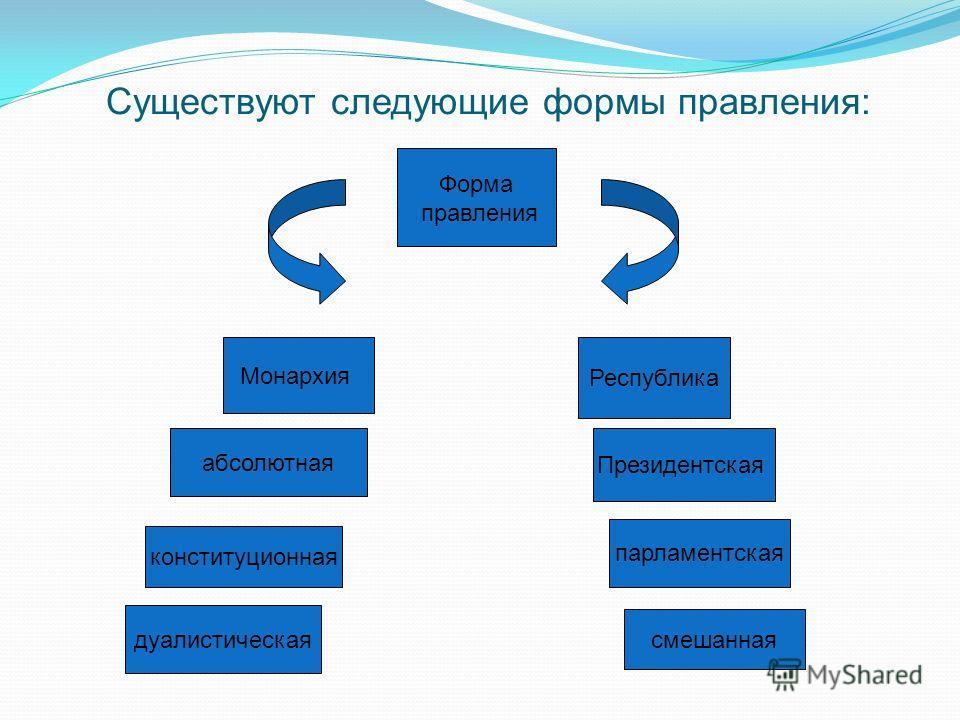 Формы правления дания