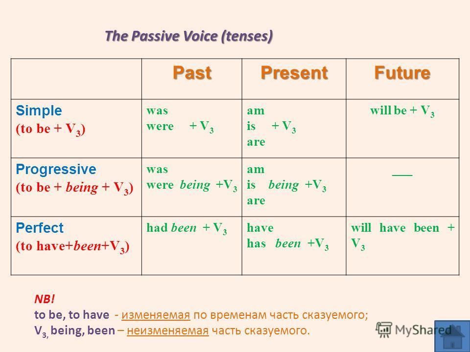 The Passive Voice (tenses) PastPresentFuture Simple (to be + V 3 ) was were + V 3 am is + V 3 are will be + V 3 Progressive (to be + being + V 3 ) was were being +V 3 am is being +V 3 are ___ Perfect (to have+been+V 3 ) had been + V 3 have has been +
