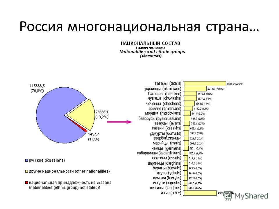 Россия многонациональная страна…