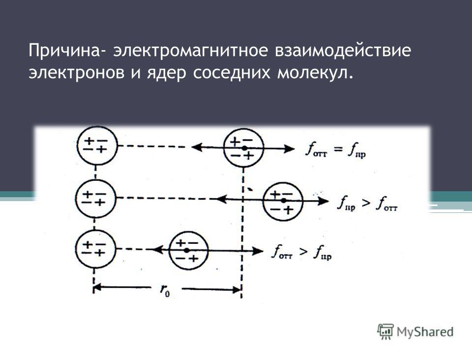 Причина- электромагнитное взаимодействие электронов и ядер соседних молекул.