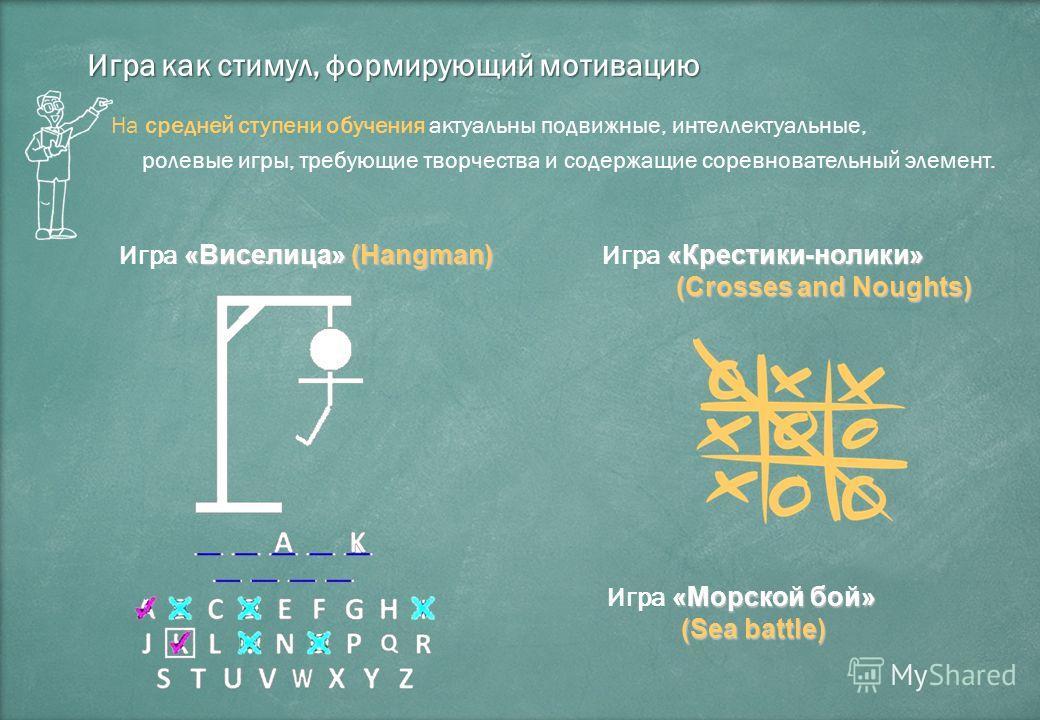 Игра как стимул, формирующий мотивацию На средней ступени обучения актуальны подвижные, интеллектуальные, ролевые игры, требующие творчества и содержащие соревновательный элемент. «Виселица» (Hangman) Игра «Виселица» (Hangman) «Крестики-нолики» Игра