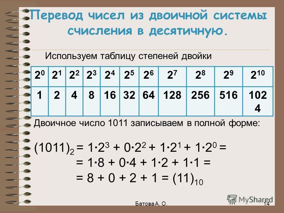Перевод чисел из двоичной системы счисления в десятичную. 2020 21212 2323 2424 2525 2626 2727 2828 2929 2 10 1248163264128256516102 4 Двоичное число 1011 записываем в полной форме: (1011) 2 = 1·2 3 + 0·2 2 + 1·2 1 + 1·2 0 = = 1·8 + 0·4 + 1·2 + 1·1 =