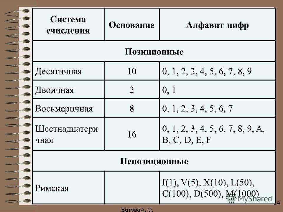 Система счисления ОснованиеАлфавит цифр Позиционные Десятичная100, 1, 2, 3, 4, 5, 6, 7, 8, 9 Двоичная20, 1 Восьмеричная80, 1, 2, 3, 4, 5, 6, 7 Шестнадцатери чная 16 0, 1, 2, 3, 4, 5, 6, 7, 8, 9, A, B, C, D, E, F Непозиционные Римская I(1), V(5), X(10