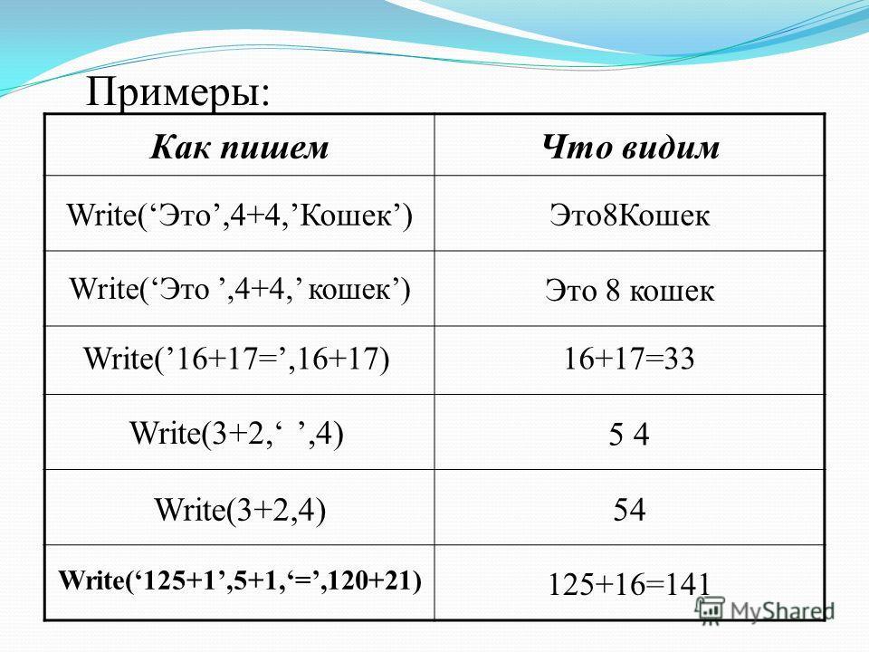 Примеры: Как пишемЧто видим Write(Это,4+4,Кошек)Это8Кошек Write(Это,4+4, кошек) Это 8 кошек Write(16+17=,16+17)16+17=33 Write(3+2,,4) Write(3+2,4) 5 4 Write(125+1,5+1,=,120+21) 125+16=141