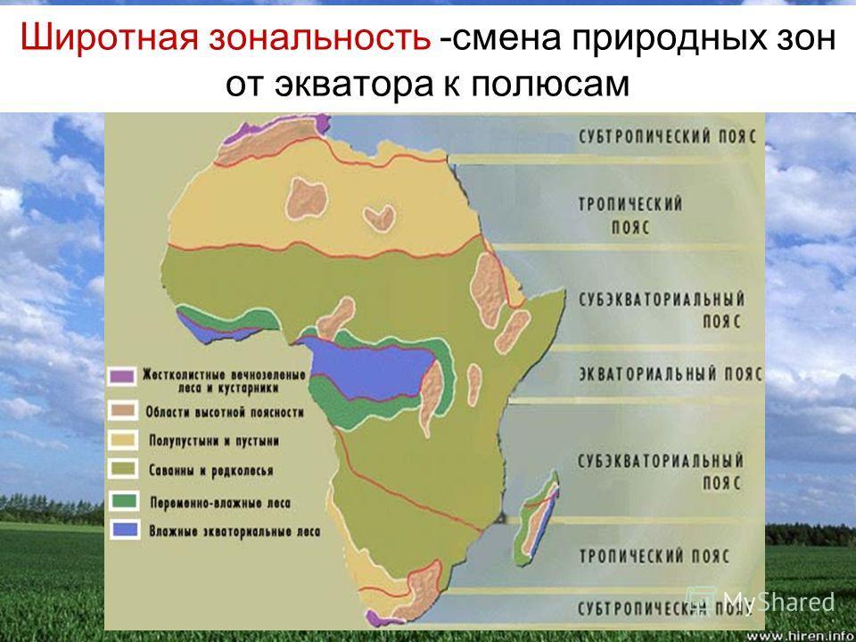 Широтная зональность -смена природных зон от экватора к полюсам