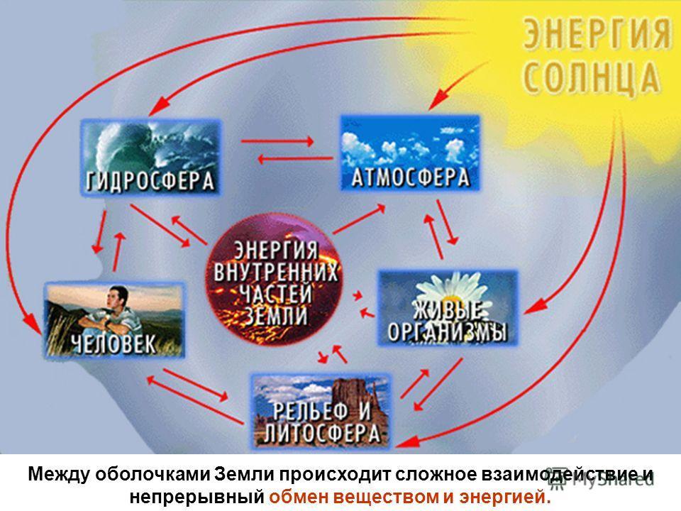 Между оболочками Земли происходит сложное взаимодействие и непрерывный обмен веществом и энергией.