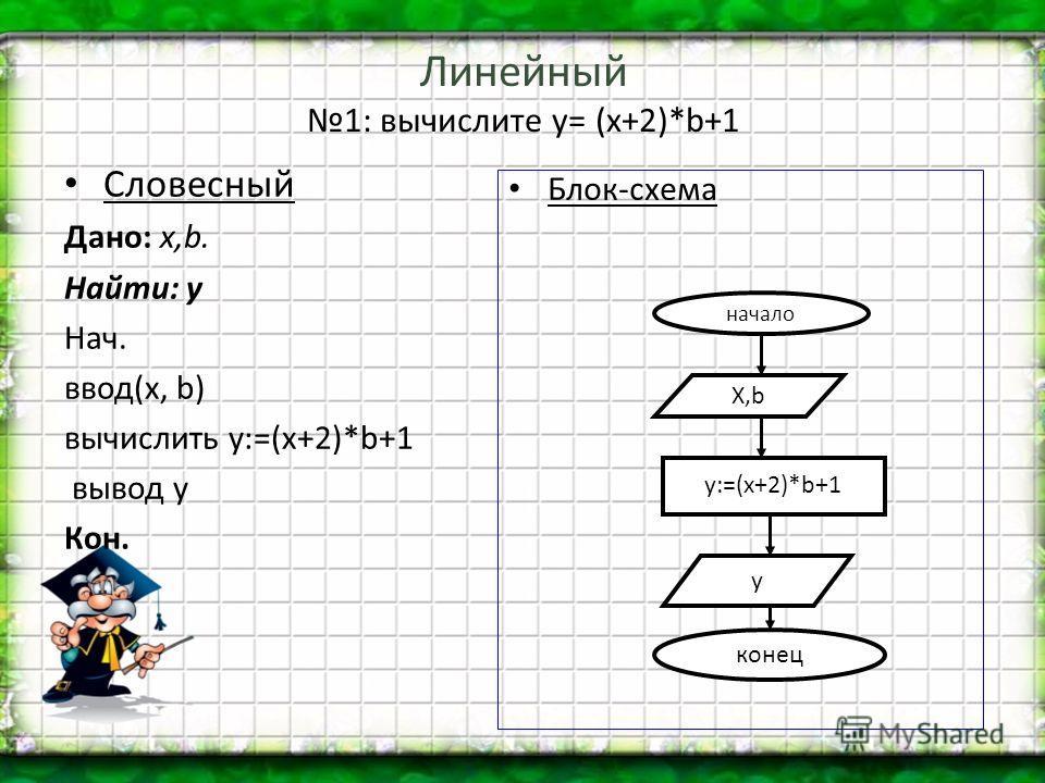 Линейный 1: вычислите y= (x+2)*b+1 Словесный Дано: х,b. Найти: y Нач. ввод(х, b) вычислить y:=(х+2)*b+1 вывод y Кон. Блок-схема начало Х,b у:=(х+2)*b+1 y конец