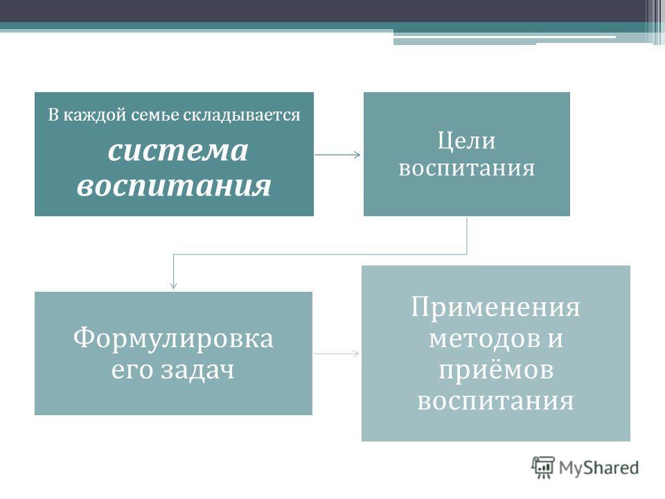 В каждой семье складывается система воспитания Цели воспитания Формулировка его задач Применения методов и приёмов воспитания