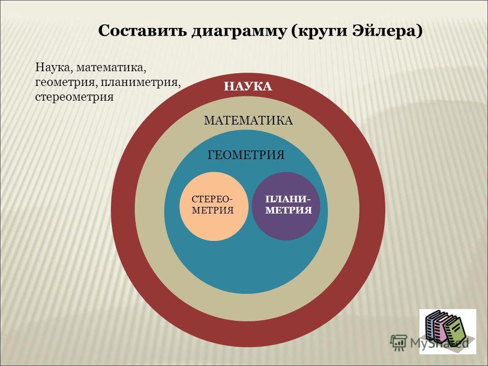 Составить диаграмму (круги Эйлера) Наука, математика, геометрия, планиметрия, стереометрия НАУКА МАТЕМАТИКА ГЕОМЕТРИЯ СТЕРЕО- МЕТРИЯ ПЛАНИ- МЕТРИЯ