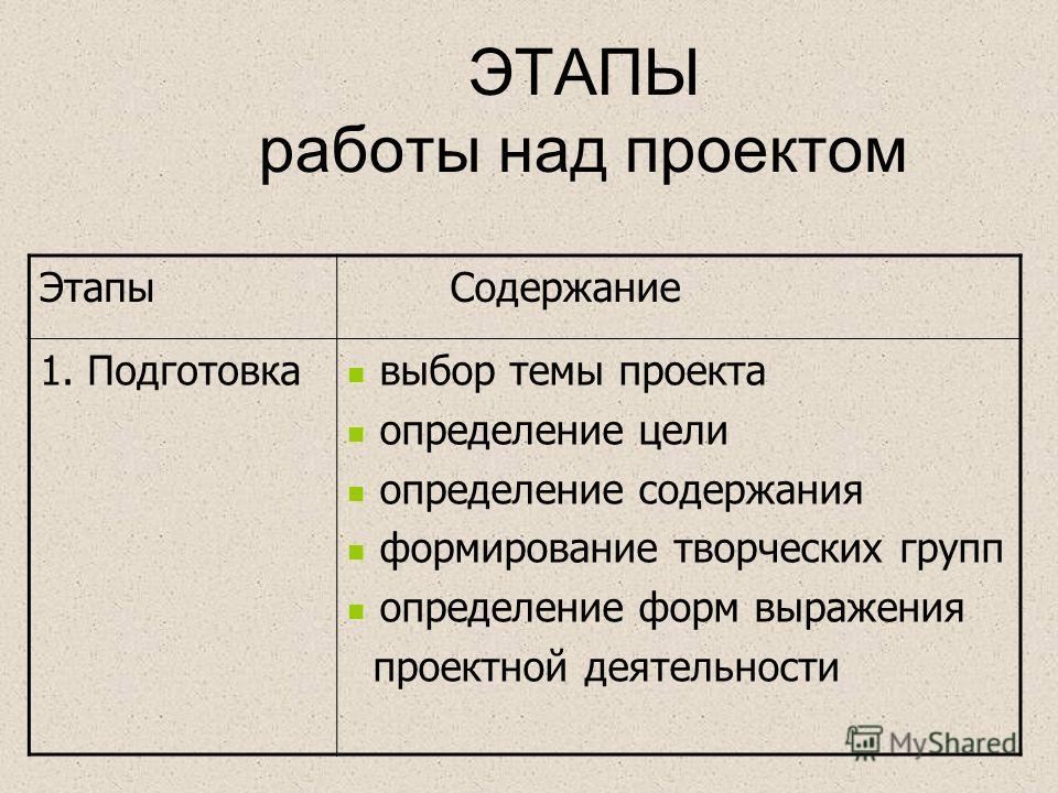 ЭТАПЫ работы над проектом Этапы Содержание 1. Подготовка выбор темы проекта определение цели определение содержания формирование творческих групп определение форм выражения проектной деятельности