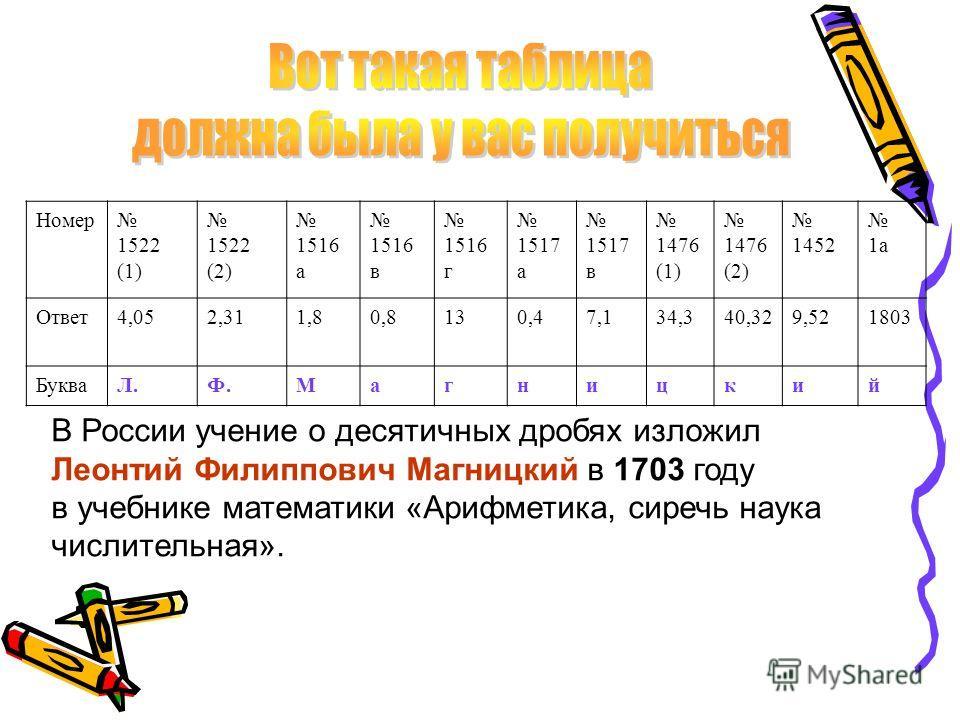 Номер 1522 (1) 1522 (2) 1516 а 1516 в 1516 г 1517 а 1517 в 1476 (1) 1476 (2) 1452 1а Ответ4,052,311,80,8130,47,134,340,329,521803 БукваЛ.Ф.Магницкий В России учение о десятичных дробях изложил Леонтий Филиппович Магницкий в 1703 году в учебнике матем