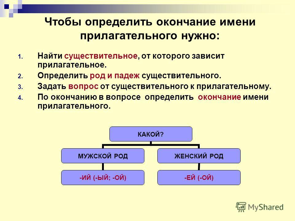 Чтобы определить окончание имени прилагательного нужно: 1. Найти существительное, от которого зависит прилагательное. 2. Определить род и падеж существительного. 3. Задать вопрос от существительного к прилагательному. 4. По окончанию в вопросе опреде