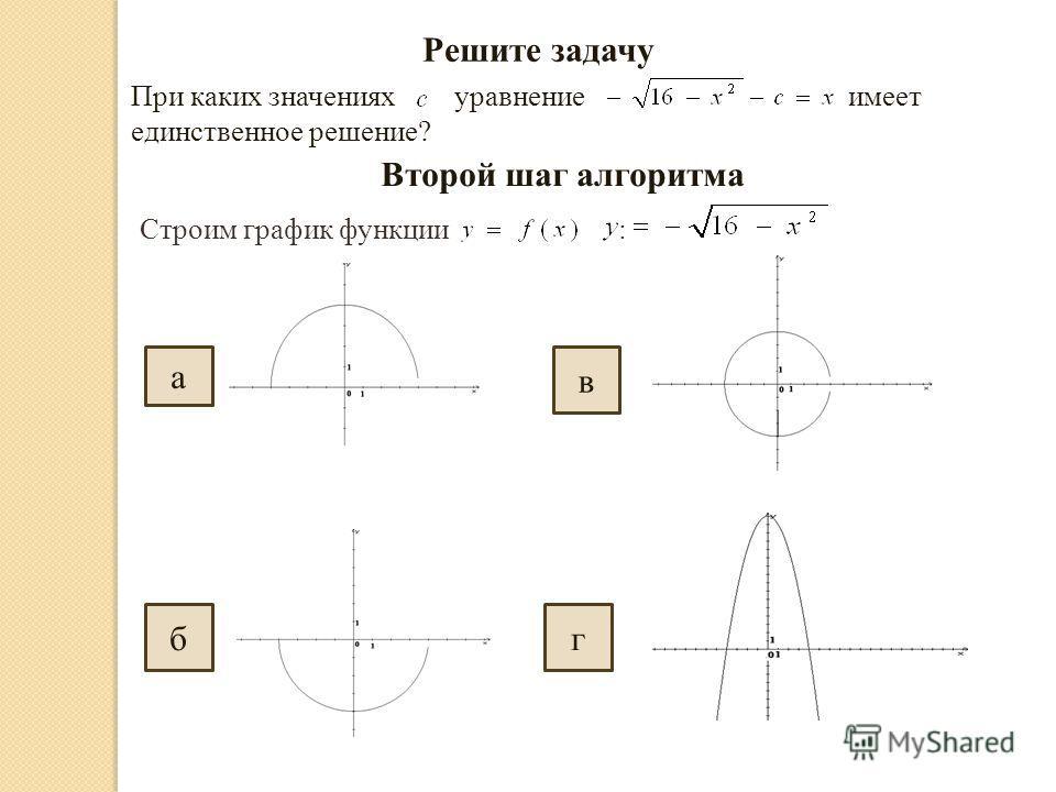 Решите задачу При каких значениях уравнение имеет единственное решение? Второй шаг алгоритма Строим график функции : а бг в