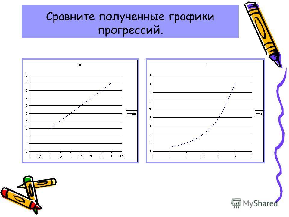 Сравните полученные графики прогрессий.