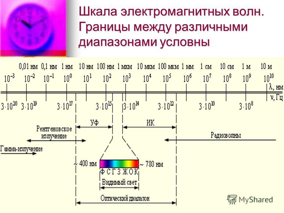 Шкала электромагнитных волн. Границы между различными диапазонами условны
