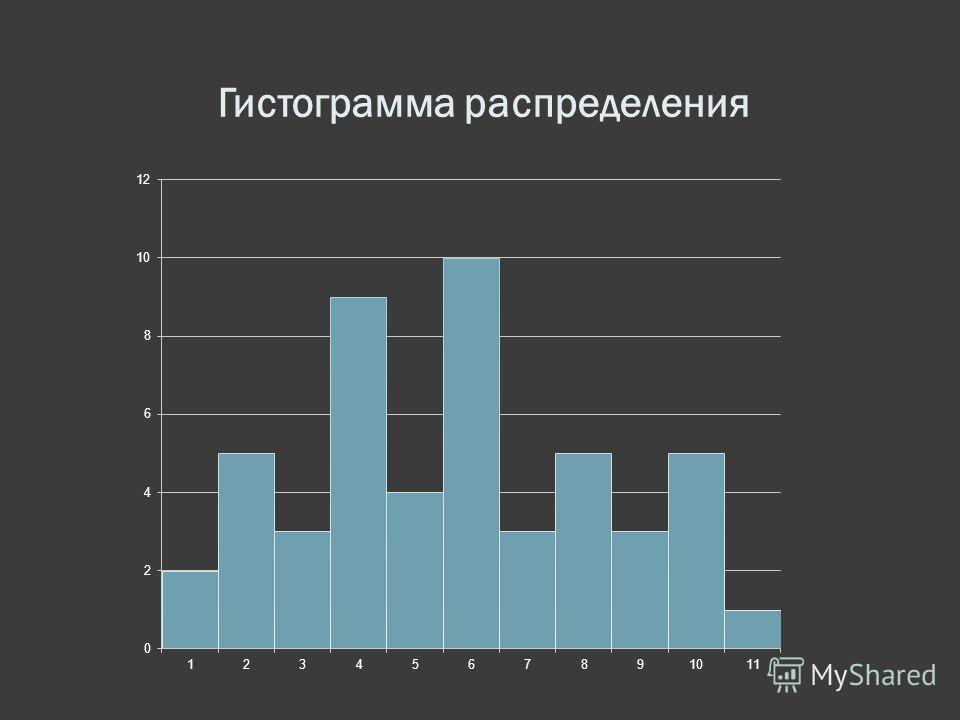 Гистограмма распределения