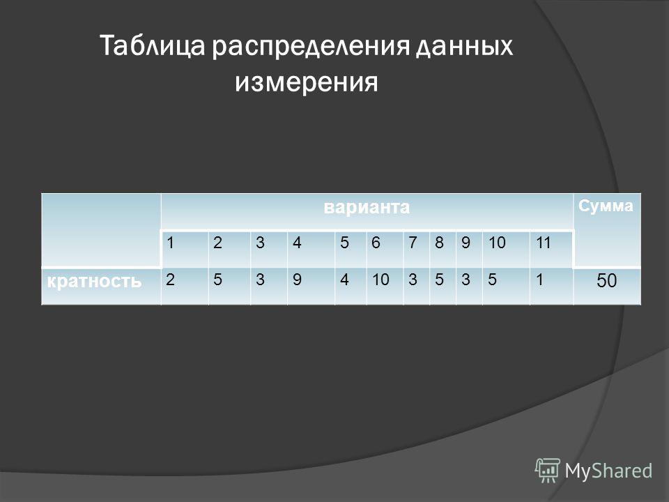 Таблица распределения данных измерения варианта Сумма 1234567891011 кратность 253941035351 50