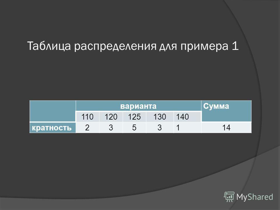 Таблица распределения для примера 1 варианта Сумма 110120125130140 кратность2353114