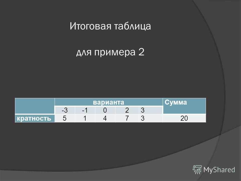 Итоговая таблица для примера 2 вариантаСумма -3023 кратность5147320
