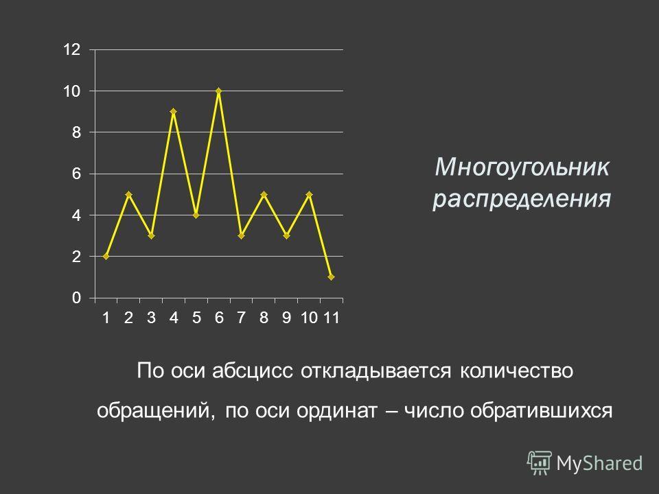 Многоугольник распределения По оси абсцисс откладывается количество обращений, по оси ординат – число обратившихся