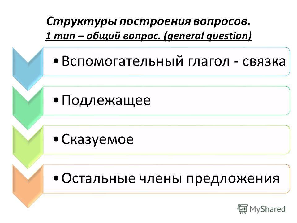 Структуры построения вопросов. 1 тип – общий вопрос. (general question) Вспомогательный глагол - связкаПодлежащееСказуемоеОстальные члены предложения
