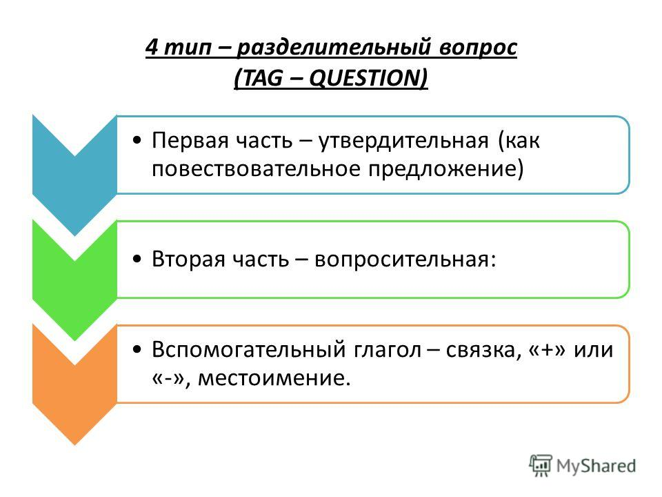 4 тип – разделительный вопрос (TAG – QUESTION) Первая часть – утвердительная (как повествовательное предложение) Вторая часть – вопросительная: Вспомогательный глагол – связка, «+» или «-», местоимение.