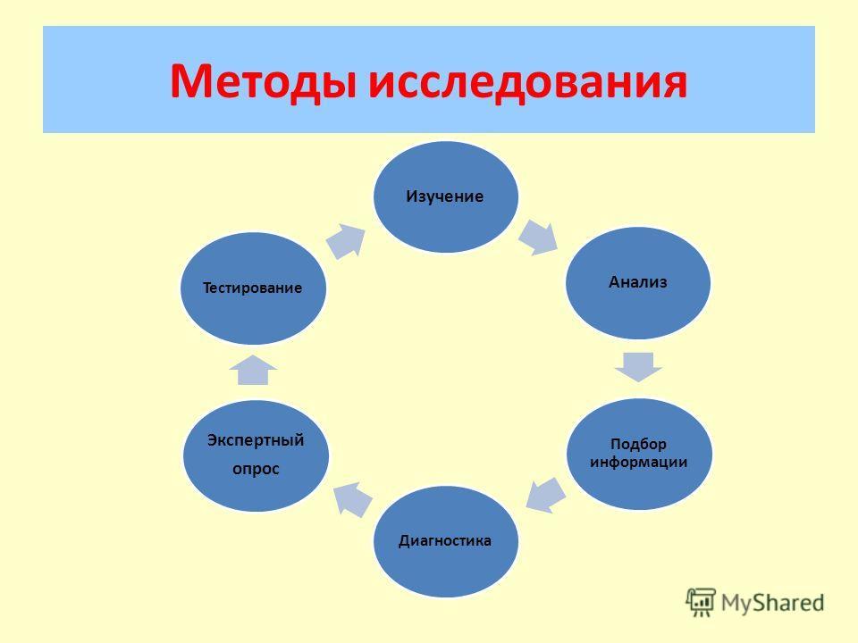Методы исследования Изучение Анализ Подбор информации Диагностика Экспертный опрос Тестирование