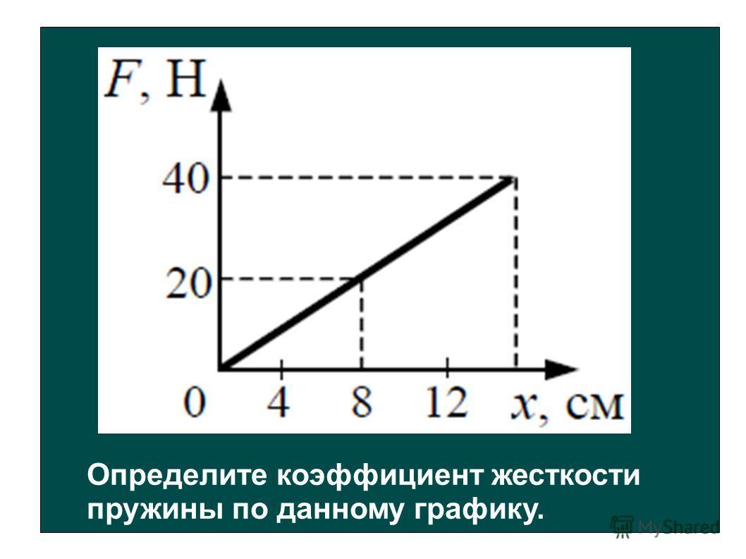 Определите коэффициент жесткости пружины по данному графику.