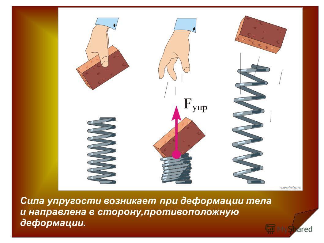 Сила упругости возникает при деформации тела и направлена в сторону,противоположную деформации.