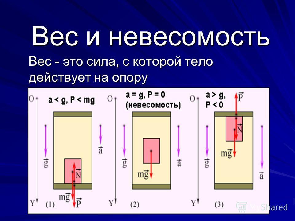 Вес и невесомость Вес - это сила, с которой тело действует на опору Вес - это сила, с которой тело действует на опору