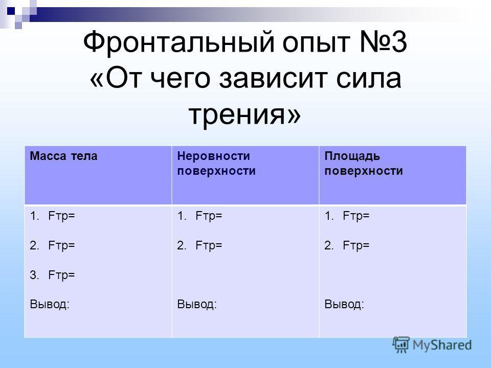 Фронтальный опыт 3 «От чего зависит сила трения» Масса телаНеровности поверхности Площадь поверхности 1.Fтр= 2.Fтр= 3.Fтр= Вывод: 1.Fтр= 2.Fтр= Вывод: 1.Fтр= 2.Fтр= Вывод: