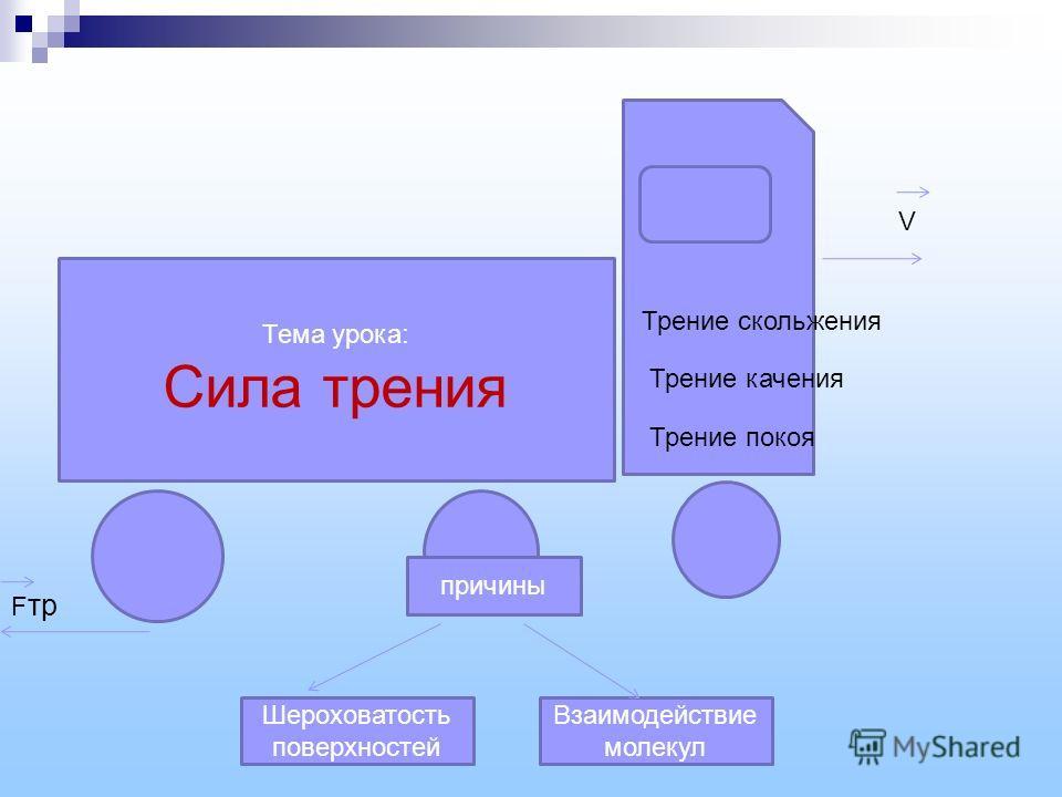 Тема урока: Сила трения F тр V причины Шероховатость поверхностей Взаимодействие молекул Трение качения Трение покоя Трение скольжения