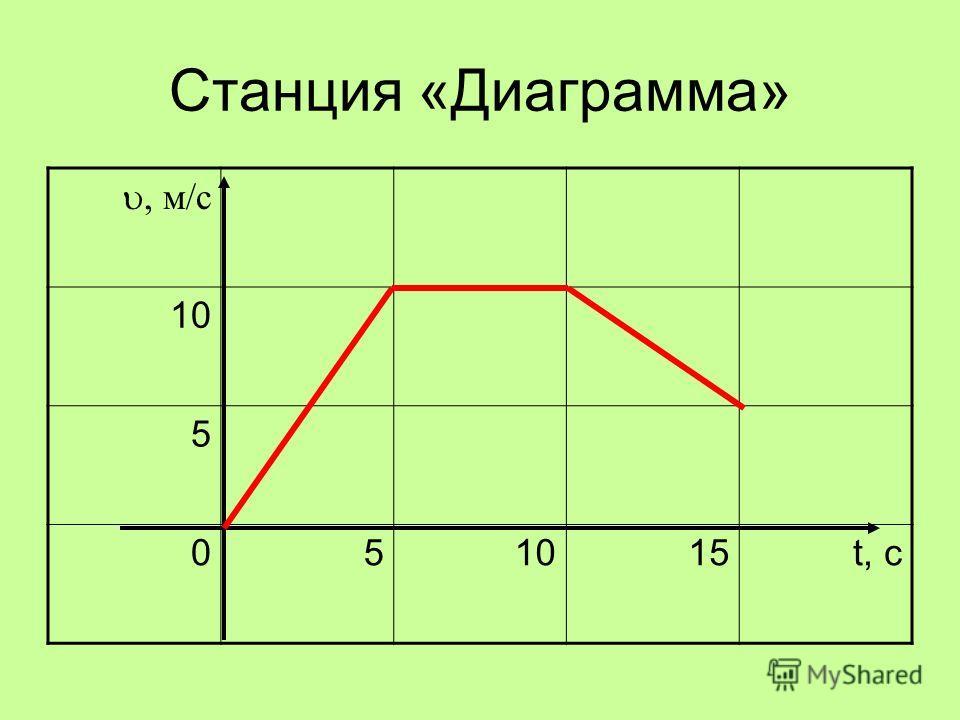 Станция «Диаграмма» м/с 10 5 05 15t, с