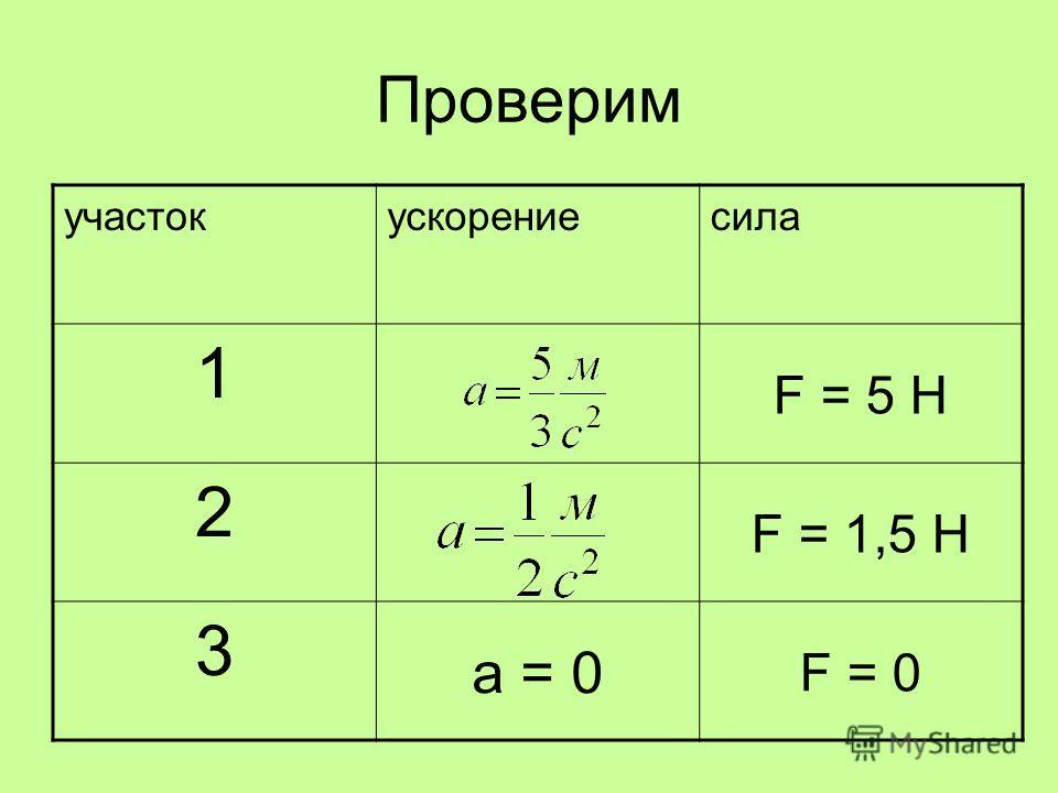 Проверим участокускорениесила 1 F = 5 Н 2 F = 1,5 Н 3 а = 0 F = 0