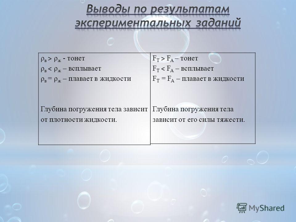 ρ в ˃ ρ ж - тонет ρ в ˂ ρ ж – всплывает ρ в = ρ ж – плавает в жидкости Глубина погружения тела зависит от плотности жидкости. F T ˃ F A – тонет F T ˂ F A – всплывает F T = F A – плавает в жидкости Глубина погружения тела зависит от его силы тяжести.