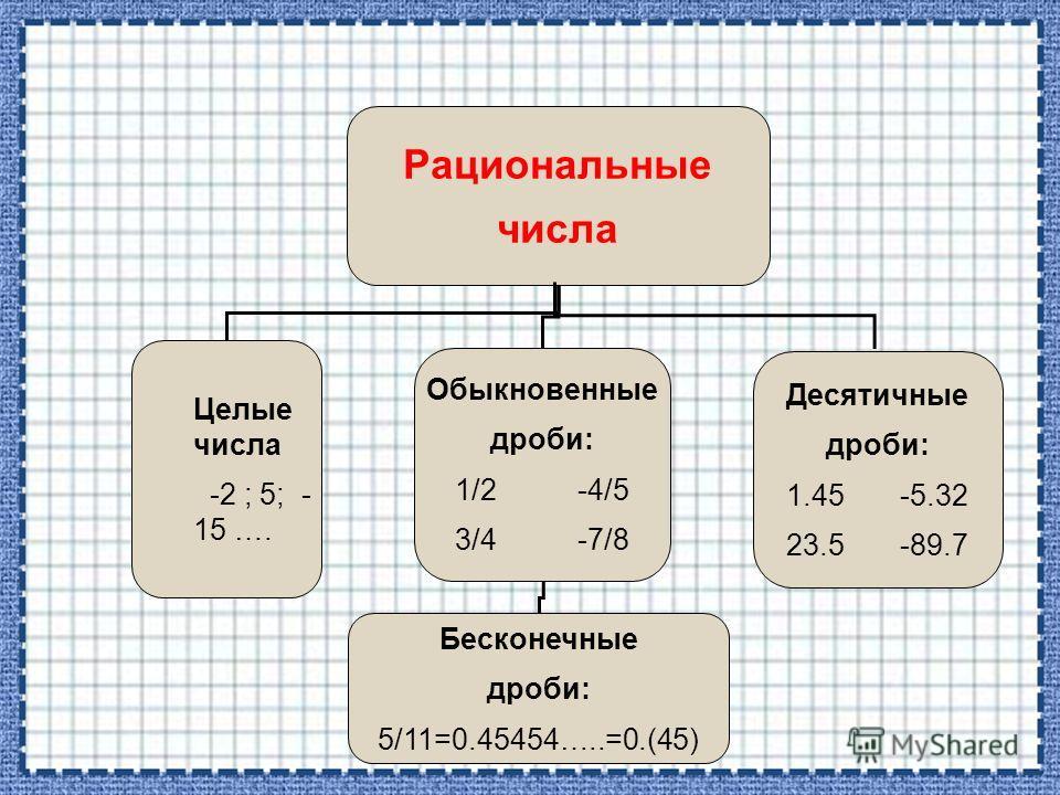 Рациональные числа Целые числа -2 ; 5; - 15 …. Обыкновенные дроби: 1/2 -4/5 3/4 -7/8 Десятичные дроби: 1.45 -5.32 23.5 -89.7 Бесконечные дроби: 5/11=0.45454…..=0.(45)