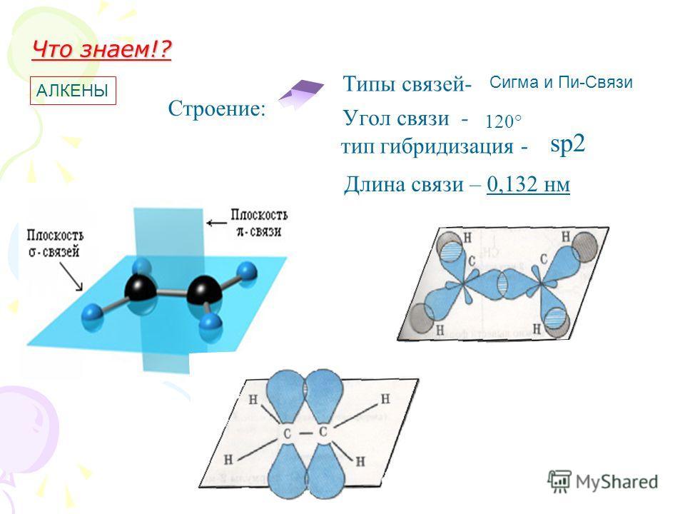 тип гибридизация - Угол связи - Типы связей- АЛКЕНЫ Сигма и Пи-Связи sp2 120° Что знаем!? Длина связи – 0,132 нм