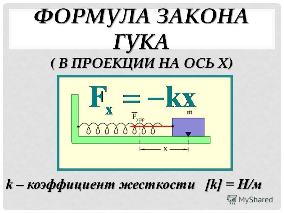 ФОРМУЛА ЗАКОНА ГУКА ( В ПРОЕКЦИИ НА ОСЬ Х) k – коэффициент жесткости [k] = Н/м