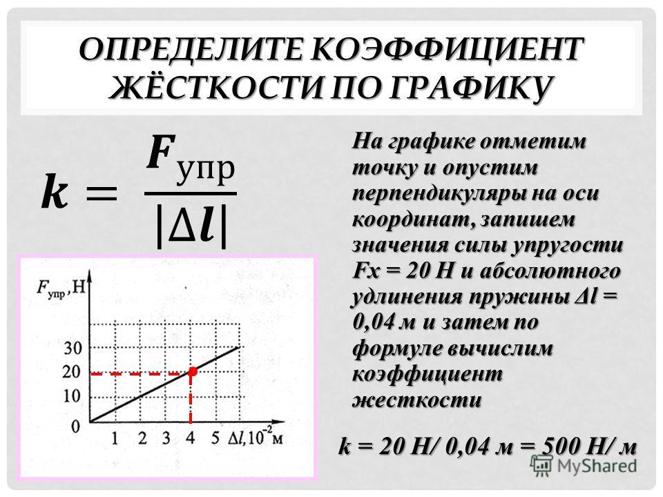 ОПРЕДЕЛИТЕ КОЭФФИЦИЕНТ ЖЁСТКОСТИ ПО ГРАФИКУ На графике отметим точку и опустим перпендикуляры на оси координат, запишем значения силы упругости Fx = 20 Н и абсолютного удлинения пружины Δl = 0,04 м и затем по формуле вычислим коэффициент жесткости k