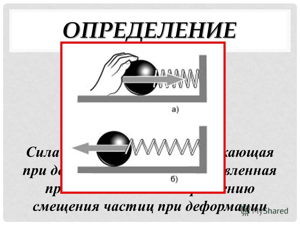 ОПРЕДЕЛЕНИЕ Сила упругости – сила, возникающая при деформации тела и направленная противоположно направлению смещения частиц при деформации