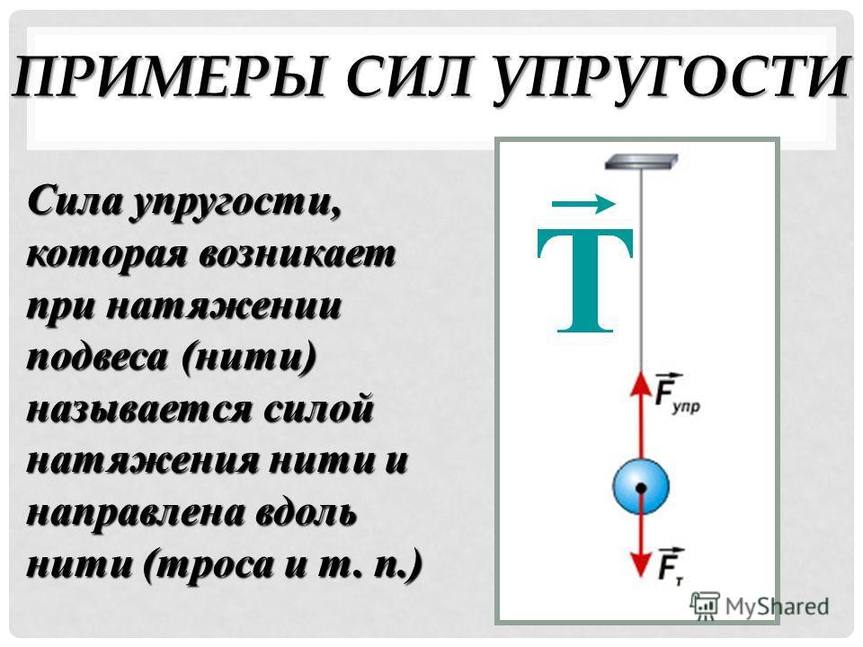 ПРИМЕРЫ СИЛ УПРУГОСТИ Сила упругости, которая возникает при натяжении подвеса (нити) называется силой натяжения нити и направлена вдоль нити (троса и т. п.)
