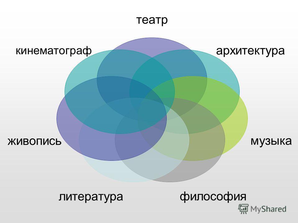 театр архитектура музыка философиялитература живопись кинематограф