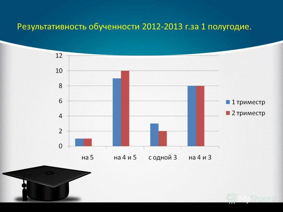 Результативность обученности 2012-2013 г.за 1 полугодие.