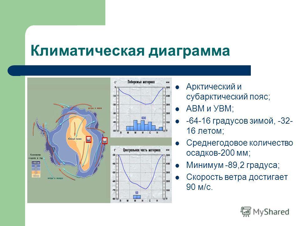 Климатическая диаграмма Арктический и субарктический пояс; АВМ и УВМ; -64-16 градусов зимой, -32- 16 летом; Среднегодовое количество осадков-200 мм; Минимум -89,2 градуса; Скорость ветра достигает 90 м/с.