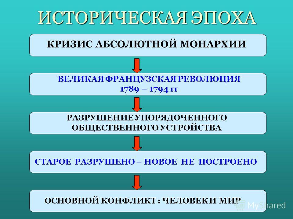 ИСТОРИЧЕСКАЯ ЭПОХА КРИЗИС АБСОЛЮТНОЙ МОНАРХИИ ВЕЛИКАЯ ФРАНЦУЗСКАЯ РЕВОЛЮЦИЯ 1789 – 1794 гг РАЗРУШЕНИЕ УПОРЯДОЧЕННОГО ОБЩЕСТВЕННОГО УСТРОЙСТВА СТАРОЕ РАЗРУШЕНО – НОВОЕ НЕ ПОСТРОЕНО ОСНОВНОЙ КОНФЛИКТ : ЧЕЛОВЕК И МИР