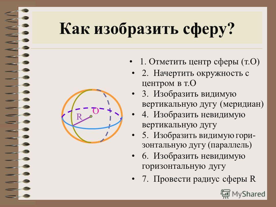 Как изобразить сферу? R 1. Отметить центр сферы (т.О) 2. Начертить окружность с центром в т.О 3. Изобразить видимую вертикальную дугу (меридиан) 4. Изобразить невидимую вертикальную дугу 5. Изобразить видимую гори- зонтальную дугу (параллель) 6. Изоб