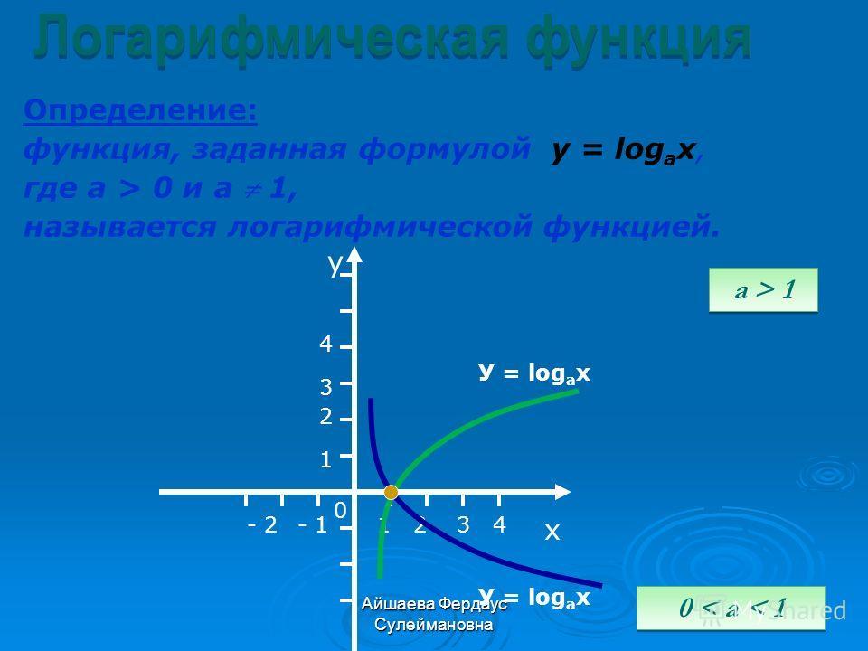 Айшаева Фердаус Сулеймановна Определение: функция, заданная формулой у = log a x, где а > 0 и а 1, называется логарифмической функцией. у х 0 12- 1- 2 1 2 3 3 4 4 a > 1 0 < a < 1 У = log a x