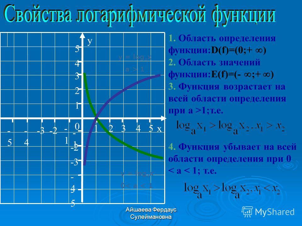 Айшаева Фердаус Сулеймановна y = log a x a > 1 y = log a x 0< a < 1 1. Область определения функции:D(f)=(0;+ ) 2. Область значений функции:E(f)=(- ;+ ) 3. Функция возрастает на всей области определения при а >1;т.е. 4. Функция убывает на всей области